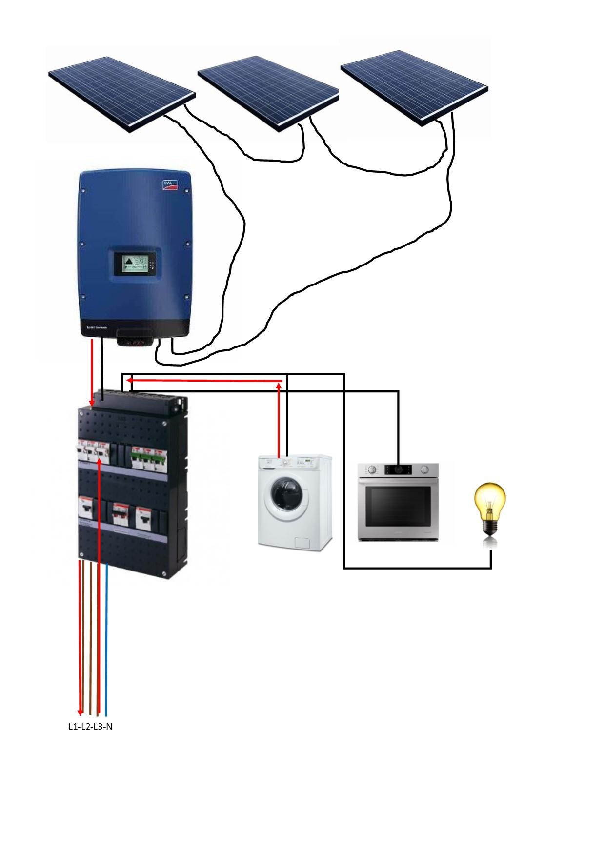 PV installatie